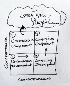 Are you Conscious and Competent? Or are You Creative?