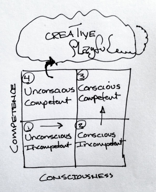 Competence-Consciousness Learning model